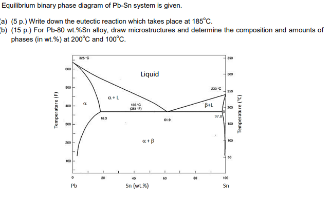 Binary Phase Diagram.Solved Equilibrium Binary Phase Diagram Of Pb Sn System I