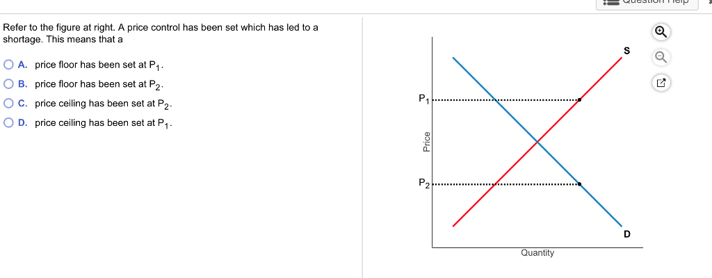 Solved Refer To The Figure At Right A Price Control Has Chegg Com