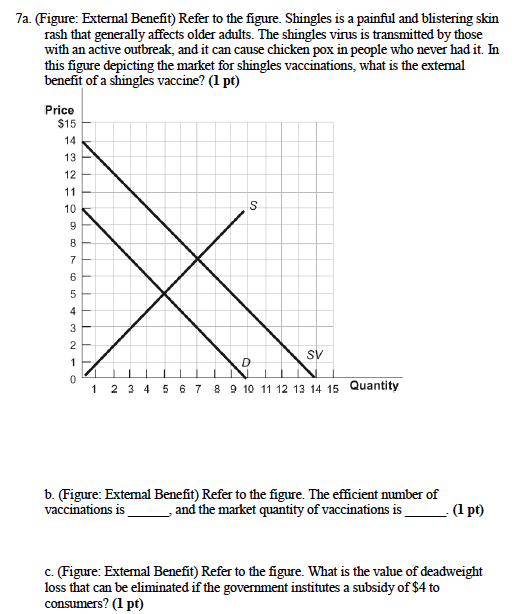 7a  (figure: external benefit) refer to the figure  shingles is a