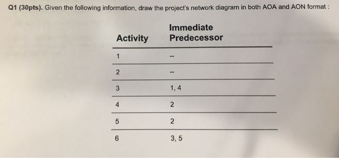 Solved q1 30pts given the following information draw given the following information draw the projects network diagram in ccuart Image collections