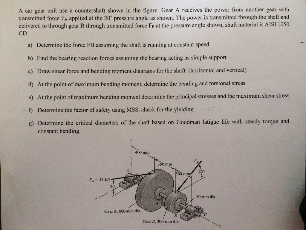 Solved A Car Gear Unit Use Countershaft Shown In The Fi Draw Shear And Moment Diagram Cheggcom Figure Receives