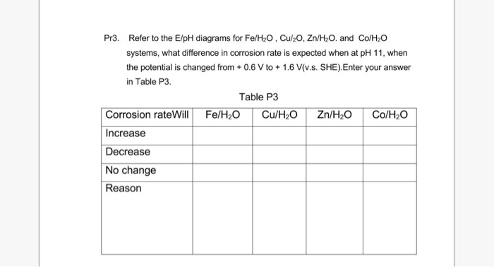 Pr3 refer to the eph diagrams for feh2o cu20 chegg pr3 refer to the eph diagrams for feh2o cu20 ccuart
