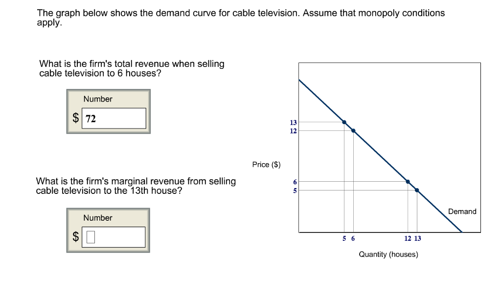 Sensational Solved The Graph Below Shows The Demand Curve For Cable T Wiring Cloud Tobiqorsaluggs Outletorg