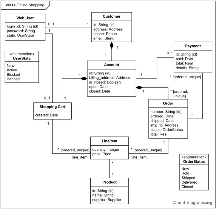 Make A Design Model For The Amazon System With Uml Chegg Com