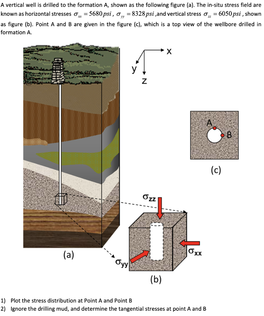 Solved: A Vertical Well Is Drilled To The Formation A, Sho