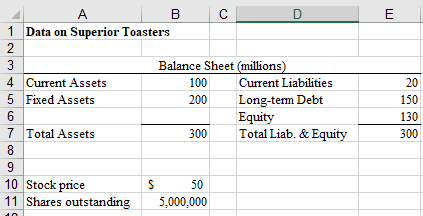1 Data on Superior Toasters Balance Sheet (millions) 4 Current Assets 5 Fixed Assets 100 Current Liabilities 200 Long-term De