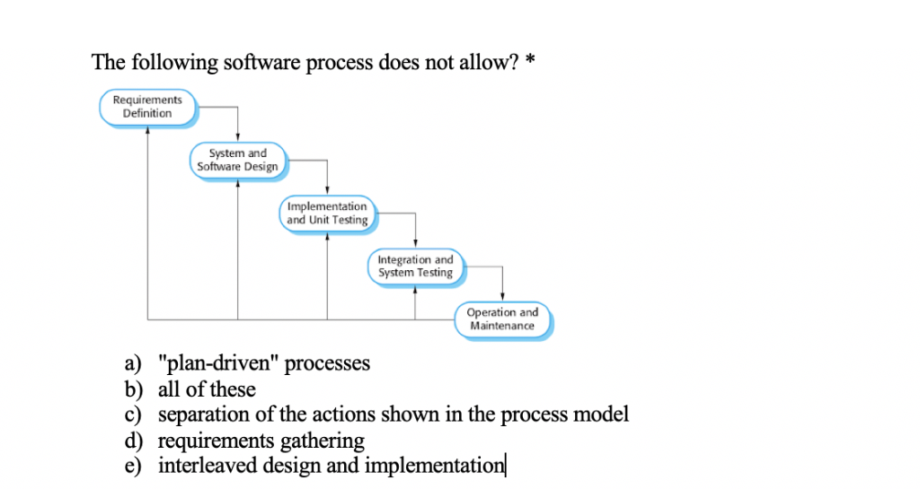 Solved: The Following Software Process Does Not Allow?* Re