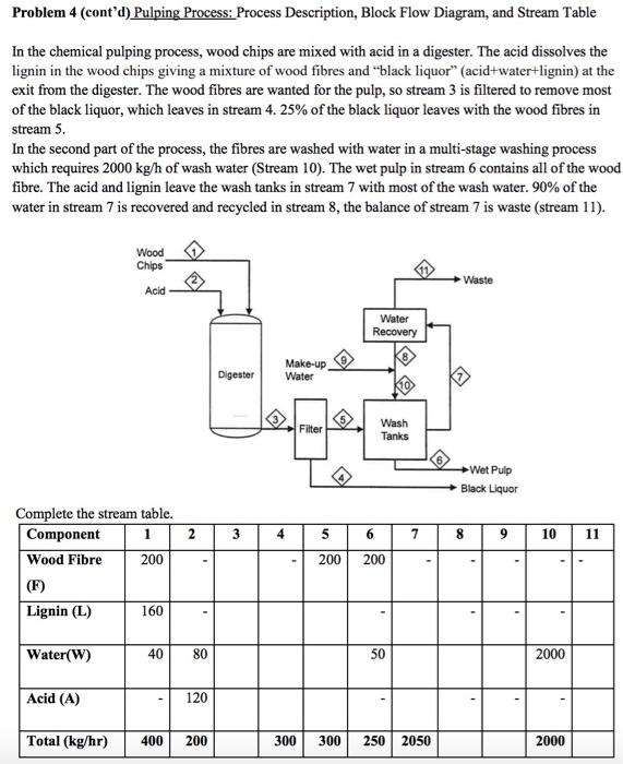 Solved: Problem 4 (cont'd) Pulping Process: Process Descri ... on