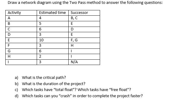 Solved Draw A Network Diagram Using The Two Pass Method T