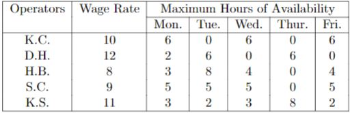 Operators Wage RatMaxi Hours of Availability Mon. Tue. Wed.Thur. Fri. K.C D.H H.B S.C K.S 10 12 6 2