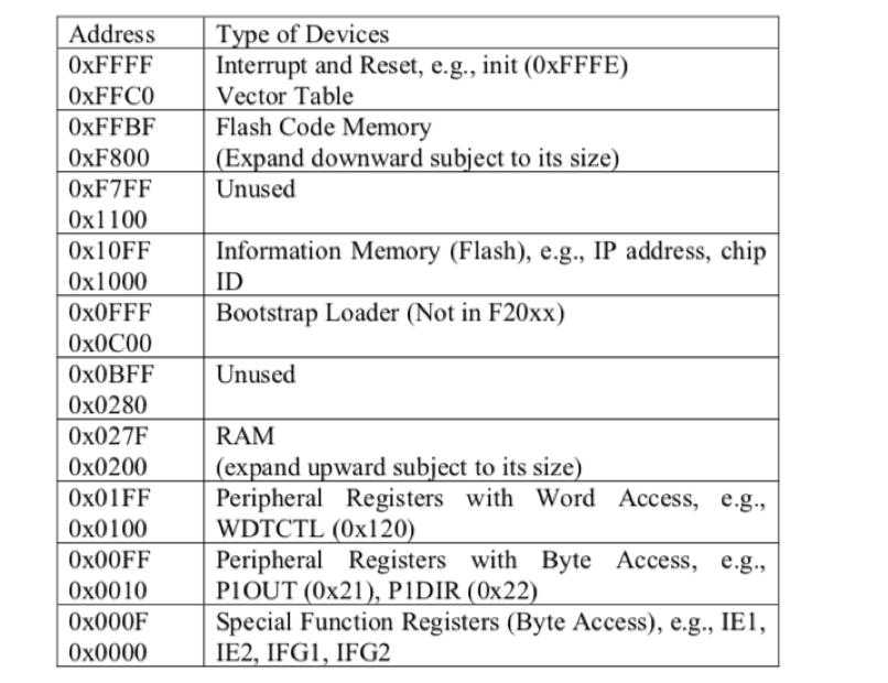 Msp430 Programming
