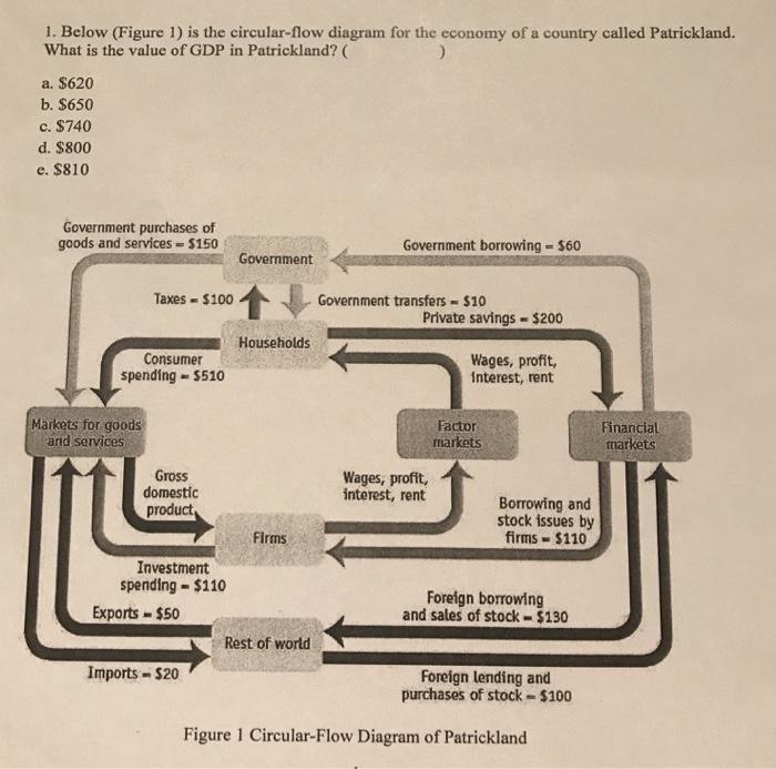 Solved 1 Below Figure 1 Is The Circular Flow Diagram F