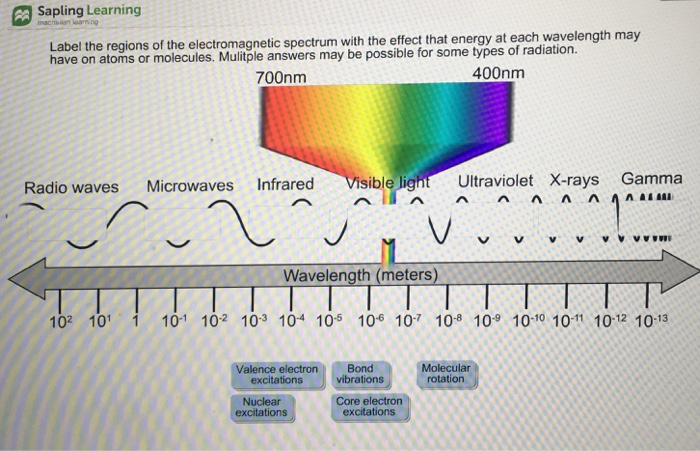 sapling learning s of the electromagnetic spectrum with the effect that  energy at each wavelength may