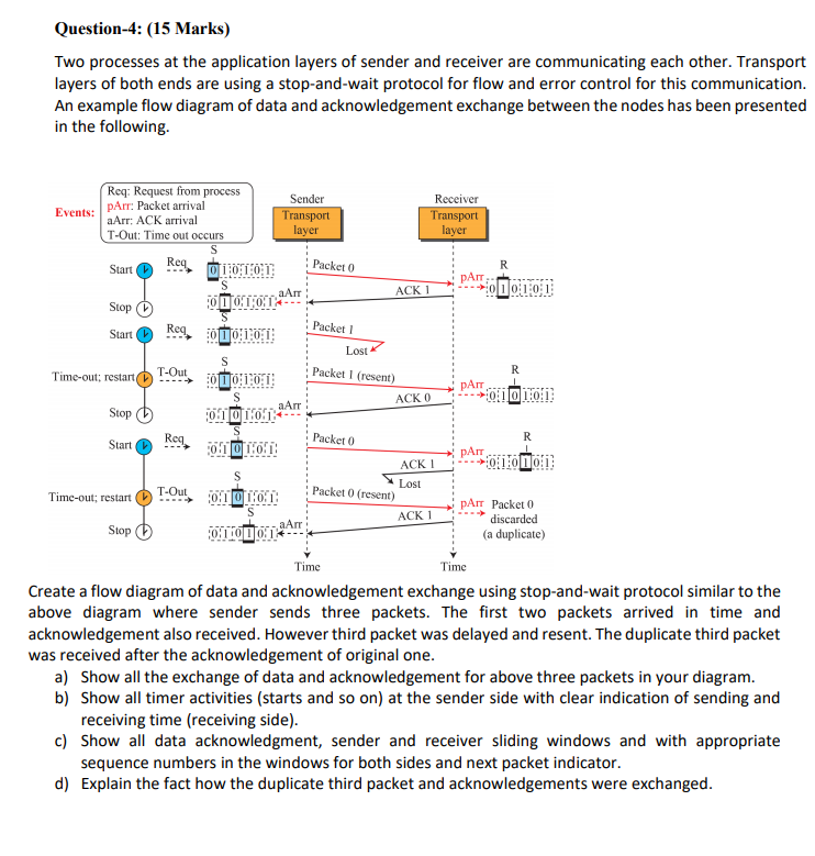 sender and receiver in communication