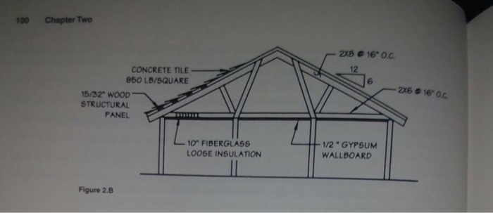 Solved A Roof Similar To Fig 2 B With 2 Slope And A Gro