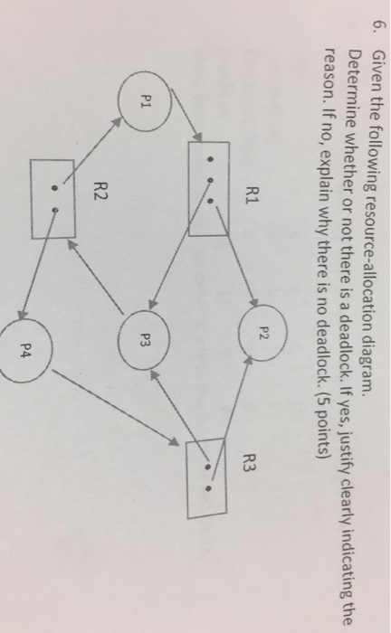 Solved Given The Following Resource Allocation Diagram D