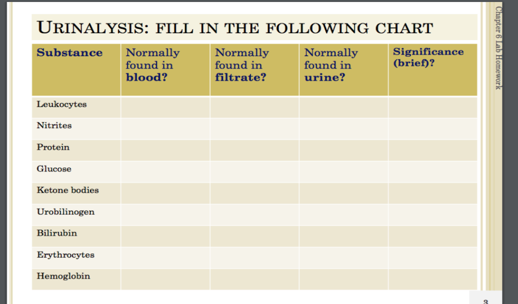 Solved: URINALYSIS: FILL IN THE FOLLOWING CHART Substance
