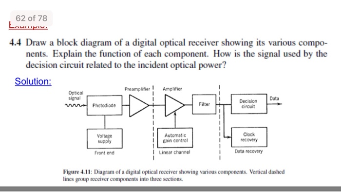 Solved draw a block diagram of a digital optical receiver 62 of 78 44 draw a block diagram of a digital optical receiver showing its various ccuart Gallery
