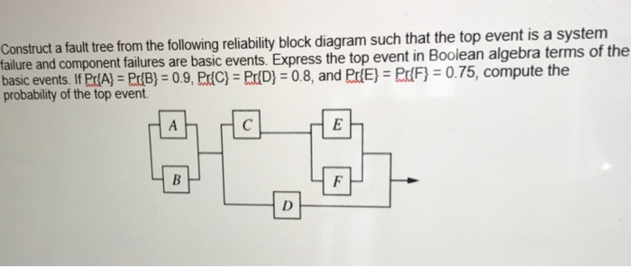 Solved  Construct A Fault Tree From The Following Reliabil