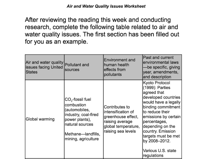 Solved Air And Water Quality Issues Worksheet After Revie