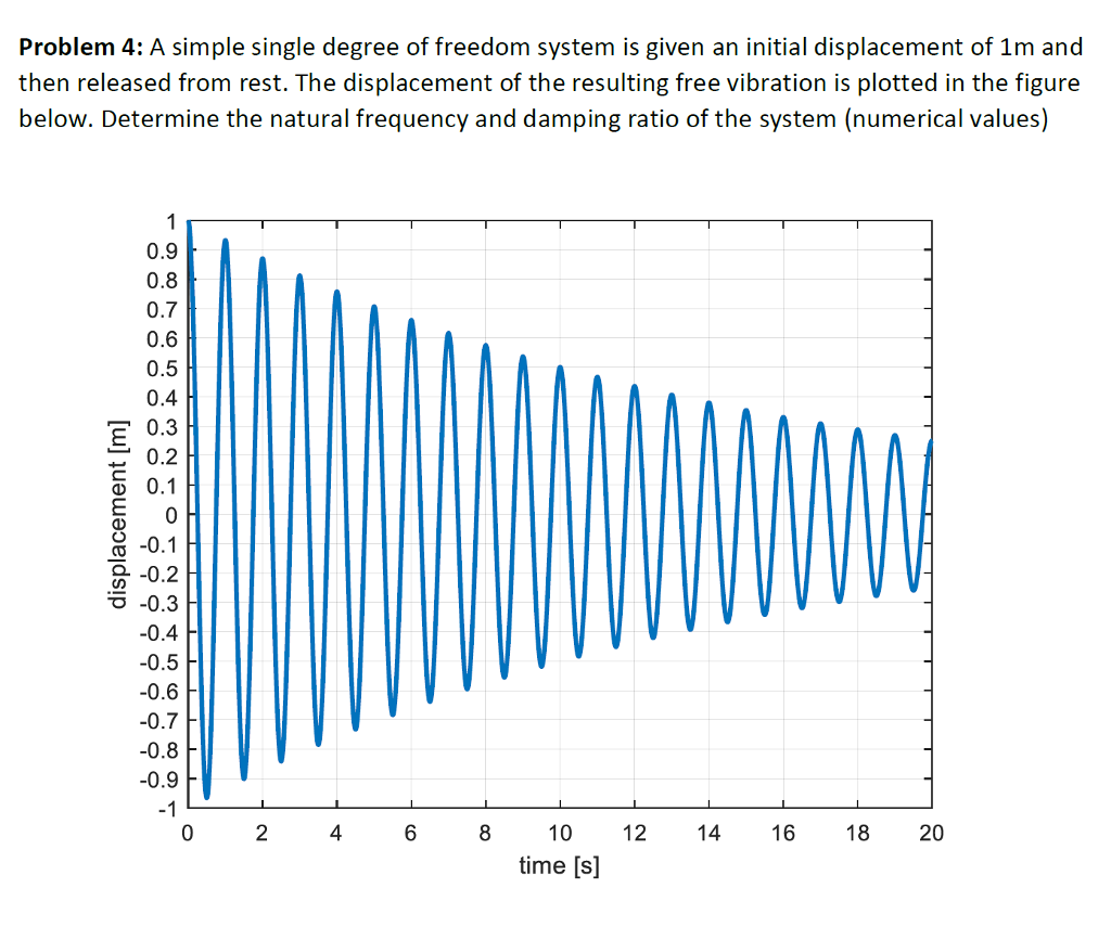 Solved: Problem 4: A Simple Single Degree Of Freedom Syste ...