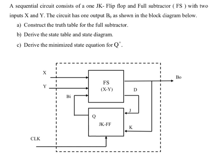 Solved A Sequential Circuit Consists Of A One Jk Flip Fl