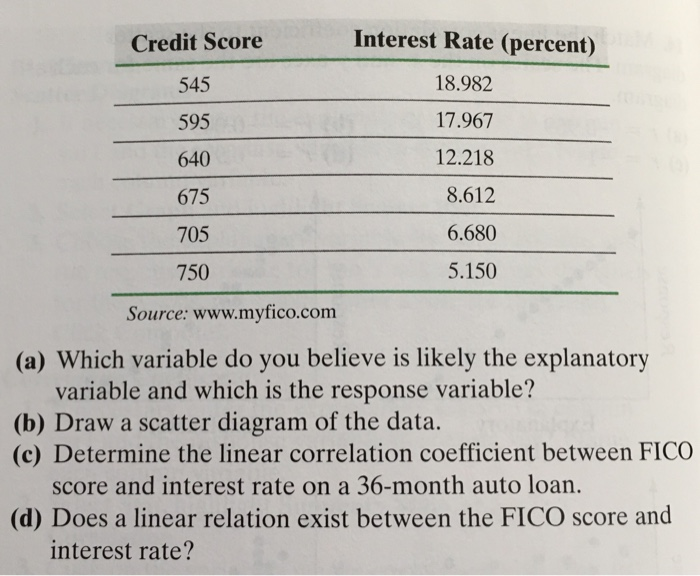 675 Credit Score >> Solved 26 Credit Scores Your Fair Isaacs Corporation F