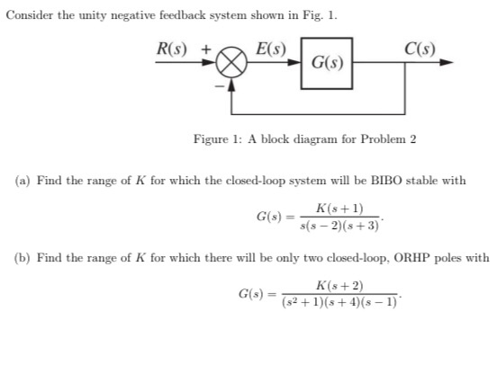 Solved: Consider The Unity Negative Feedback System Shown ... | Chegg.comChegg