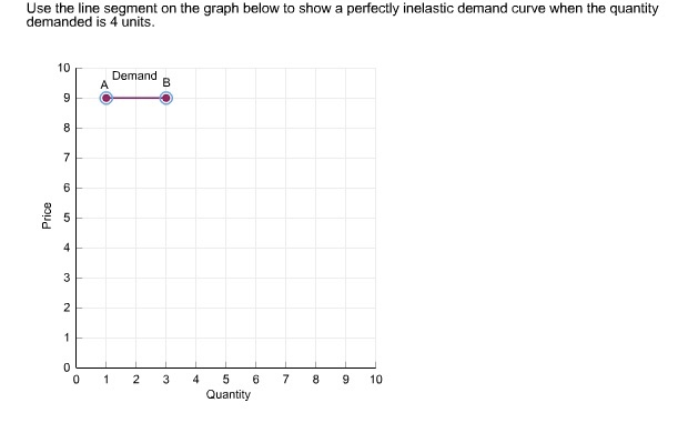 Solved Use The Line Segment On The Graph Below To Show A