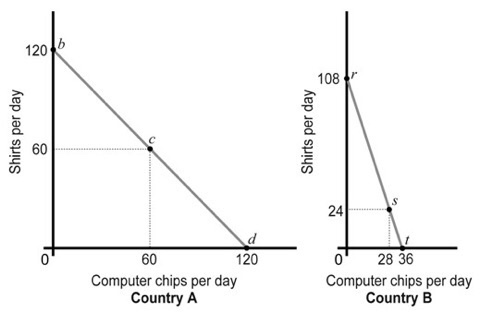 120 108 CD 드 60 24 60 120 0 28 36 Computer chips per day Country A Computer chips per day Country B