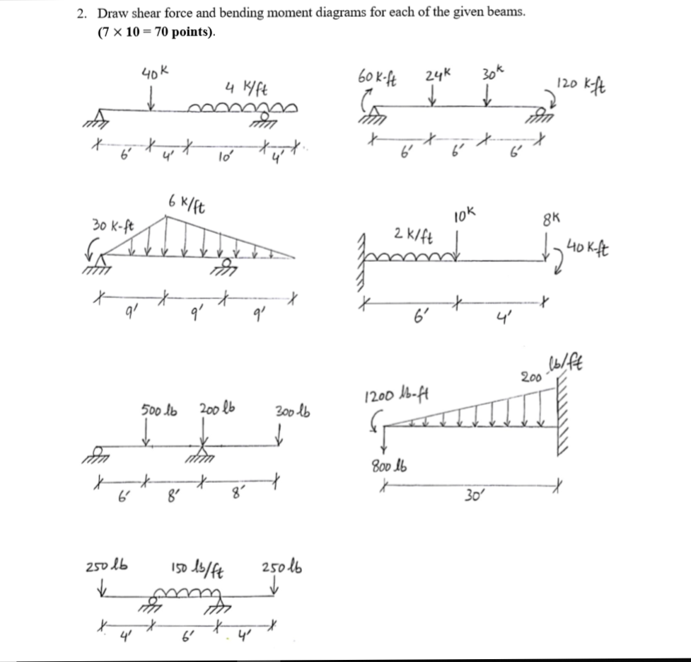 Solved  Draw Shear Force And Bending Moment Diagrams For E