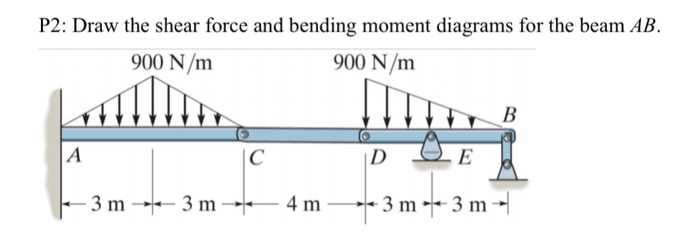 Inspection By Shear And Bending Moment Diagrams Trusted Wiring Diagram