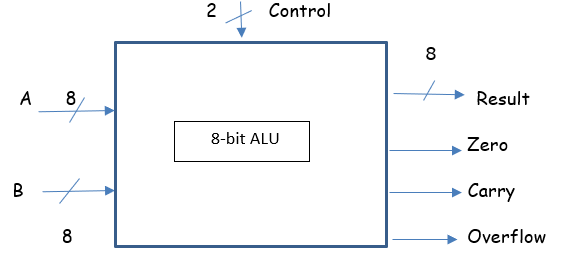 a and b are the inputs, each 8-bits wide  there are two control lines   depending on the values of the control lines, the alu will add, subtract,