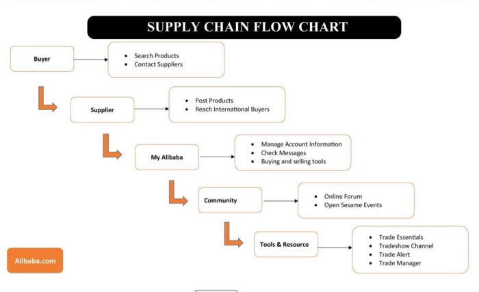 Question SUPPLY CHAIN FLOW CHART Search Products Buyer Contact Suppliers Post Supplier Reach Inte