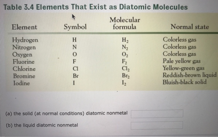 Table 3 4 Elements That Exist As Diatomic Molecules Molecular Formula Element Symbol Normal State Hydrogen Nitrogen