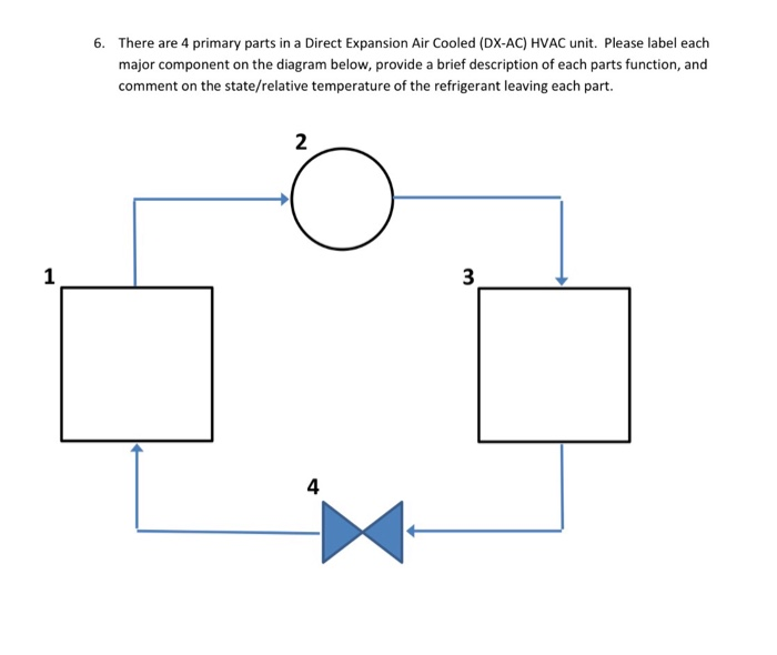 there are 4 primary parts in a direct expansion air cooled (dx-ac)