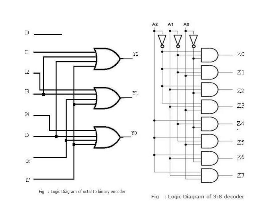 logic diagram for 3 8 decoder solved discussion a decoder can take the form of a multip  discussion a decoder can take the form