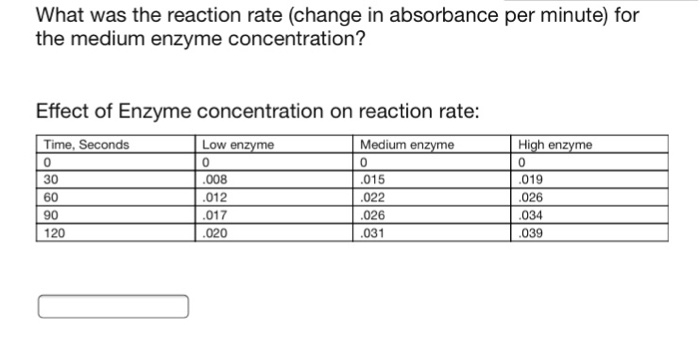 Solved: What Was The Reaction Rate (change In Absorbance P