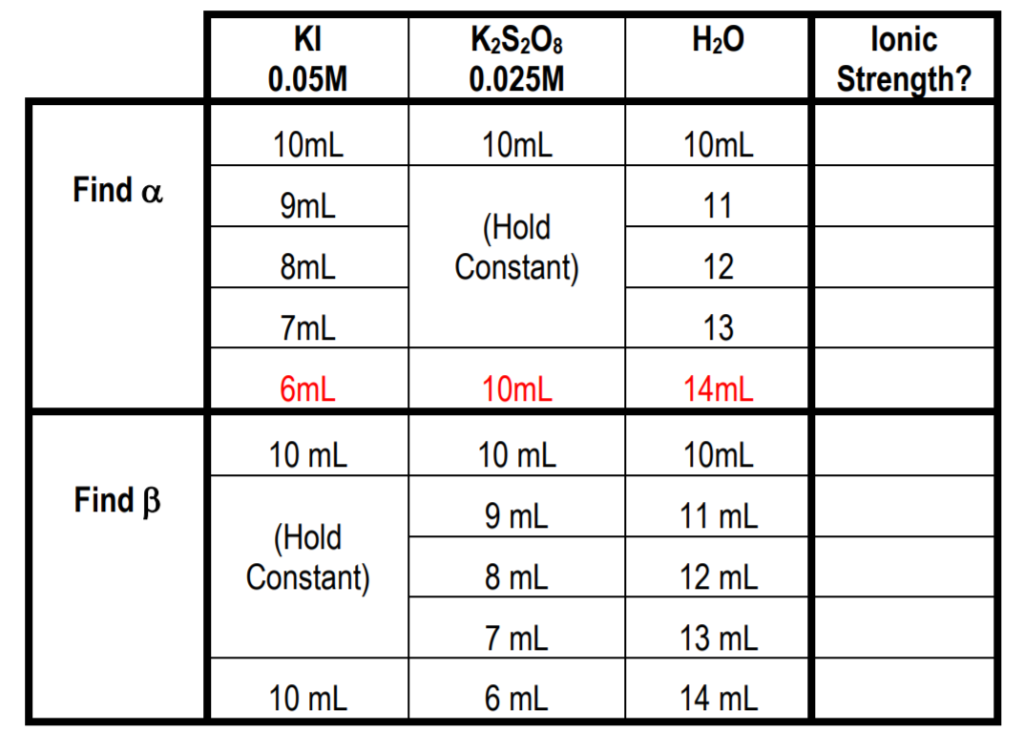 Calculate The Ionic Strengths For Each Of The Sa    | Chegg com