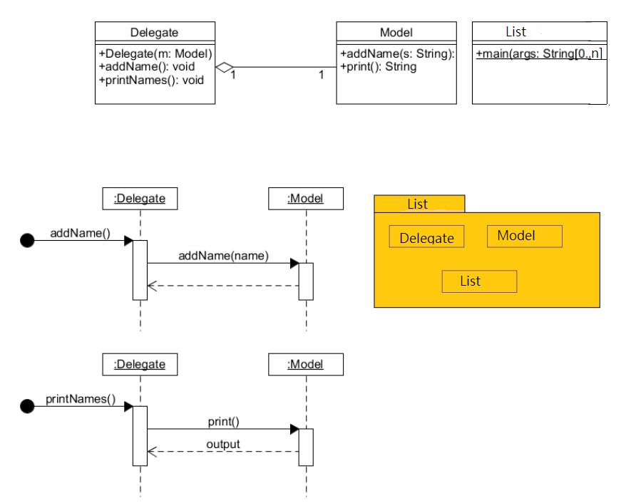 Solved using the following uml class and sequence diagram delegate model list delegatem model addnamevoid printnames ccuart Choice Image
