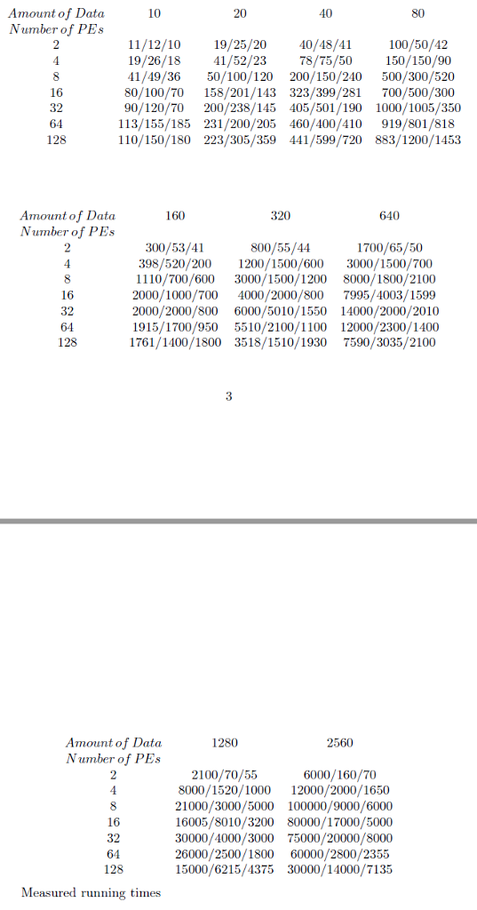 Amount of Data Number of PEs 10 20 40 11/12/10 19/25/20 40/48/41 100/50/42 19/26/18 41/52/23 78/75/50 150/150/90 16 32 64 128 41/49/36 50/100/120 200/150/240 500/300/520 80/100/7O 158/201/143 323/399/281 700/500/300 90/120/70 200/238/145 405/501/190 1000/1005/350 113/155/185 231/200/205 460/400/410 919/801/818 110/150/180 223/305/359 441/599/720 883/1200/1453 160 320 640 Amount of Data Number of PEs 800/55/44 398/520/200 1200/1500/600 3000/1500/700 1110/700/600 3000/1500/1200 8000/1800/2100 2000/1000/700 4000/2000/800 7995/4003/1599 2000/2000/800 6000/5010/1550 14000/2000/2010 1915/1700/950 5510/2100/1100 12000/2300/1400 1761/1400/1800 3518/1510/1930 7590/3035/2100 300/53/41 1700/65/50 16 32 64 128 3 Amount of Data Number of PEs 1280 2560 2100/70/55 8000/1520/1000 12000/2000/1650 21000/3000/5000 100000/9000/6000 16005/8010/3200 80000/17000/5000 30000/4000/3000 75000/20000/8000 26000/2500/1800 60000/2800/2355 15000/6215/4375 30000/14000/7135 6000/160/70 16 32 64 128 Measured running times