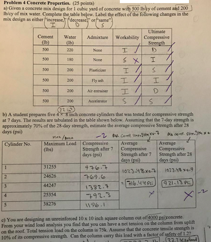 Solved: Problem 4 Concrete Properties  (25 Points) A) Give