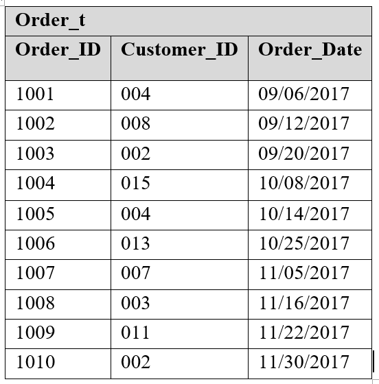 Solved: Write An SQL Query To Display Customer ID, Name, A ...