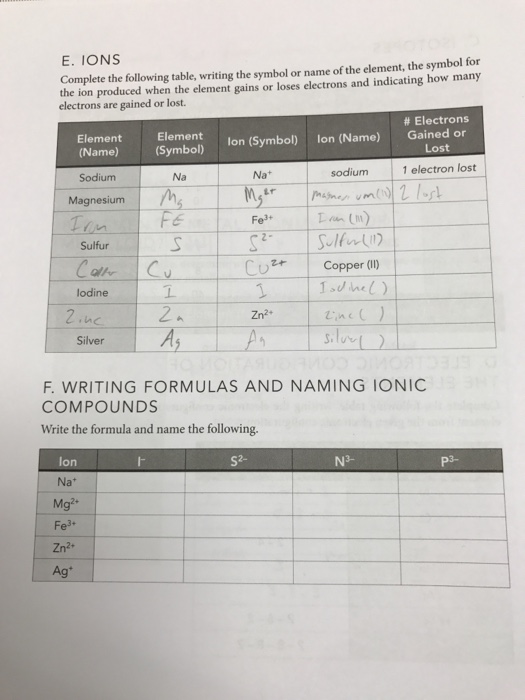 Solved Complete The Following Table Writing The Symbol O