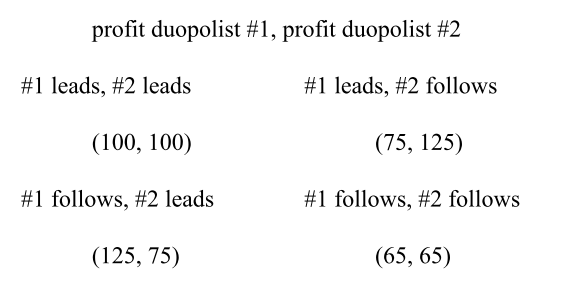profit duopolist #1, profit duopolist #2 #1 leads, #2 leads #1 leads, #2 follows (100, 100) (75, 125) #1 follows, #2 follows (65, 65) #1 follows, #2 leads (125, 75)