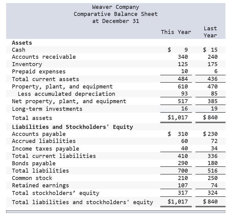 (Solved) : Weaver Company Comparative Balance Sheet ...