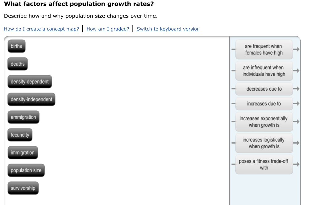 Population Concept Map.Solved Concept Map What Factors Affect Population Growth