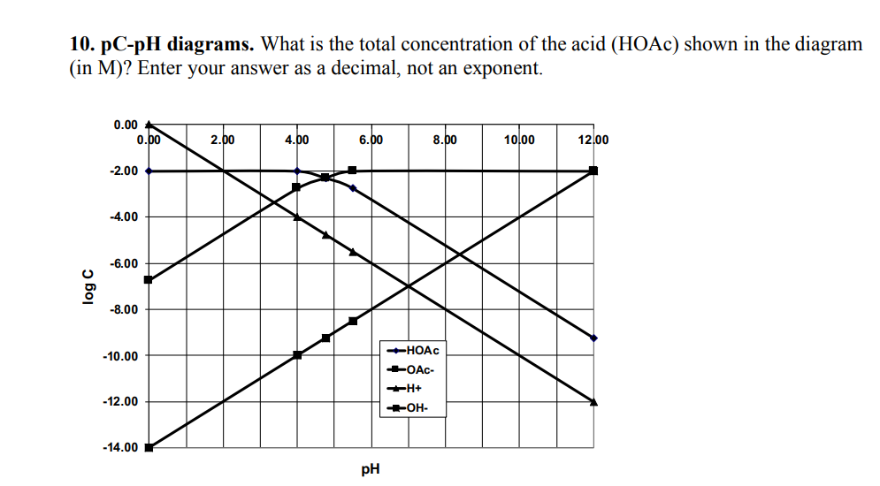 Solved 10 Pc Ph Diagrams What Is The Total Concentratio