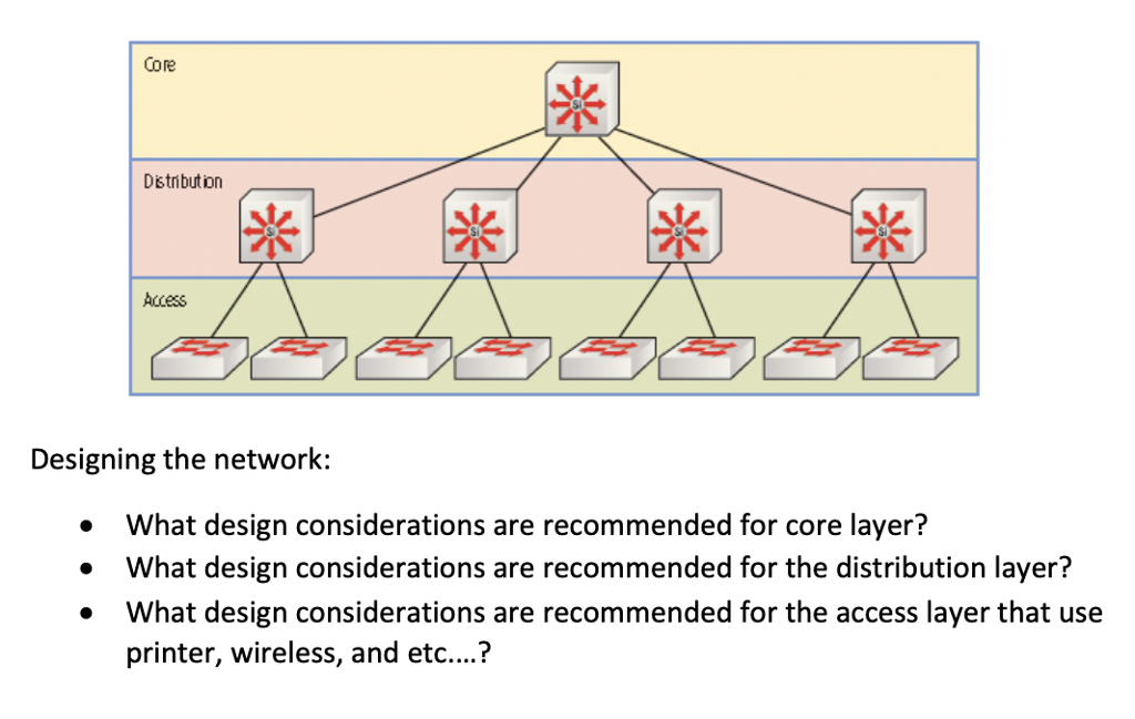 Solved: Core Distibution Access Designing The Network: Wha