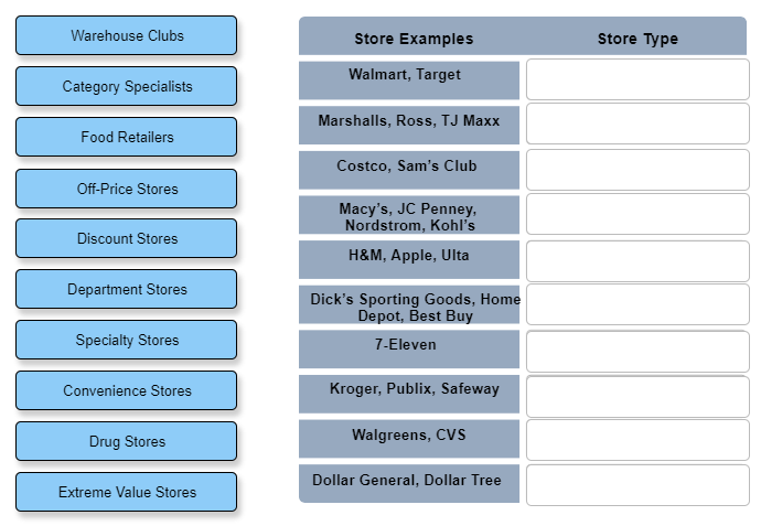 Solved: Warehouse Clubs Store Examples Store Type Walmart